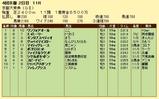 第17S:10月2週 京都大賞典 成績