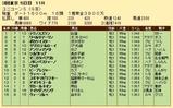第26S:06月2週 ユニコーンS 成績