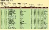 第28S:12月4週 阪神カップ 成績