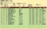 第32S:08月4週 愛チャンピオンS 成績