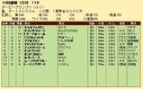 第27S:09月3週 ダービーGP 成績