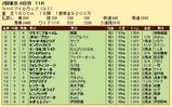 第22S:05月2週 NHKマイルC 成績