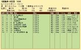 第24S:05月2週 仏1000ギニー 成績