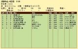 第18S:03月2週 弥生賞 成績