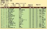 第22S:06月1週 東京優駿 成績