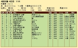 第26S:10月3週 秋華賞 成績