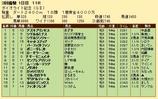 第23S:03月1週 ダイオライト記念 成績