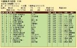 第21S:12月4週 全日本2歳優駿 成績
