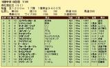 第17S:03月5週 高松宮記念 成績