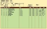 第28S:05月1週 英1000ギニー 成績