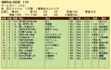 第17S:09月5週 オールカマー 成績