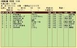 第21S:10月1週 札幌2歳S 成績