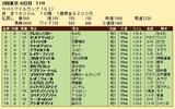 第33S:05月2週 NHKマイルC 成績