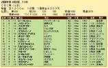 第23S:06月3週 CBC賞 成績