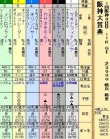 第21S:03月4週 阪神大賞典