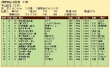 第34S:03月1週 中山記念 成績