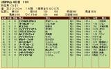 第27S:03月2週 弥生賞 成績