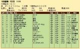 第27S:01月4週 川崎記念 成績