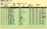 第17S:12月1週 ジャパンカップ 成績