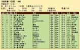 第27S:01月1週 京都金杯 成績