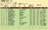 第29S:07月1週 スパーキングレディーC 成績