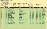 第28S:03月5週 マーチS 成績