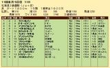 第32S:10月4週 北海道2歳優駿 成績
