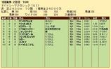 第22S:03月5週 ドバイSC 成績