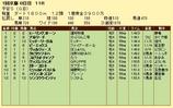 第19S:01月4週 平安S 成績