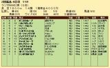 第27S:07月1週 ラジオNIKKEI賞 成績