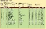 第25S:08月2週 サマーチャンピオン 成績