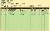 第30S:02月1週 東京新聞杯 成績