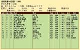 第23S:02月3週 きさらぎ賞 成績