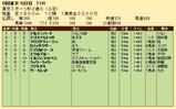 第21S:11月4週 東京スポーツ杯2歳S 成績