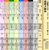 第35S:04月1週 産経大阪杯