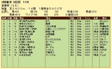 第17S:05月1週 青葉賞 成績