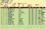第24S:10月3週 北海道2歳優駿 成績