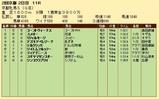 第29S:02月1週 京都牝馬S 成績
