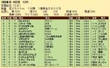 第30S:06月1週 目黒記念 成績