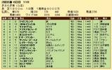 第33S:02月3週 きさらぎ賞 成績
