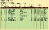 第33S:09月3週 朝日CC 成績