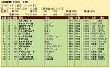 第35S:03月1週 ダイオライト記念 成績