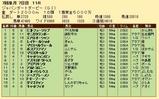 第32S:07月2週 ジャパンダートダービー 成績