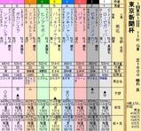 第27S:02月1週 東京新聞杯
