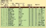 第28S:09月1週 新潟記念 成績