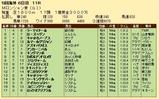 第34S:09月1週 ムーランドロンシャン賞 成績