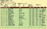 第22S:06月2週 北海道スプリントC 成績