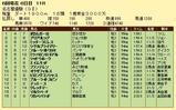 第19S:06月2週 名古屋優駿 成績