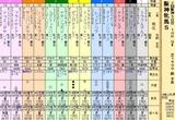 第35S:04月2週 阪神牝馬S