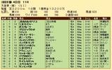第25S:05月2週 天皇賞春 成績